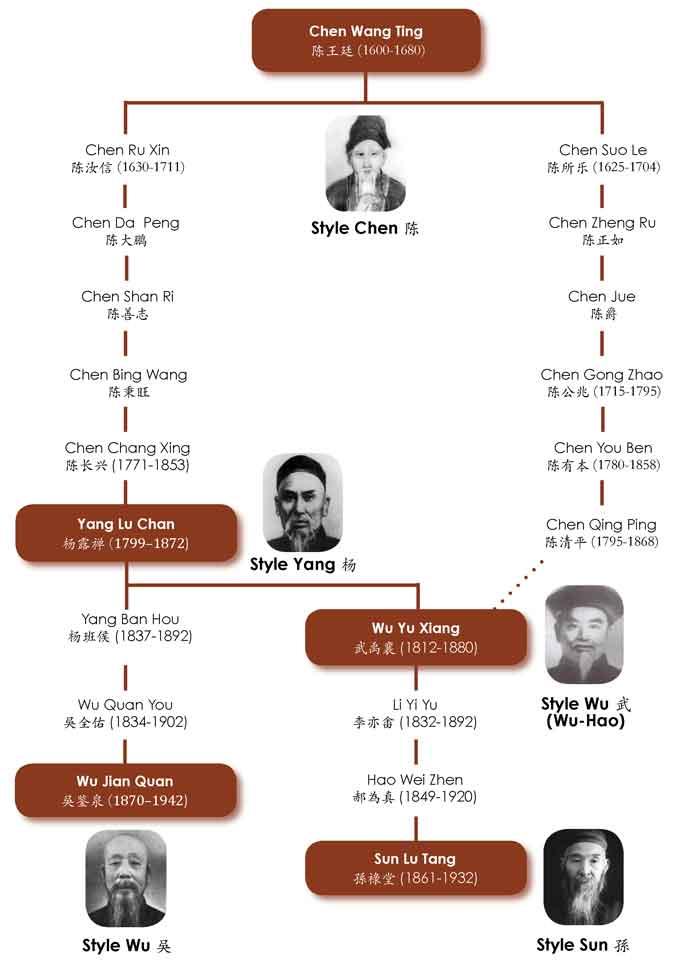 Histoire-Tai-Chi-Origines-Taiji-Quan-Genealogie
