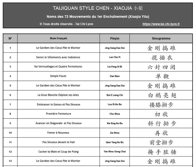Tai Chi Lyon Taijiquan style Chen Noms des Mouvements XiaoJia Yilu