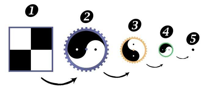 tai-chi-chuan style chen chenjiagou méthode trois cercles Etapes Pratique