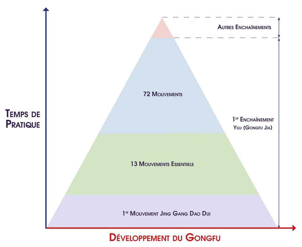 Apprendre-Tai-Chi-Chen-13-Mouvements-Essentiels-Tai-Chi