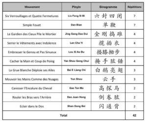 Apprendre-Taiji-Quan-Chen-Mouvements-Essentiels