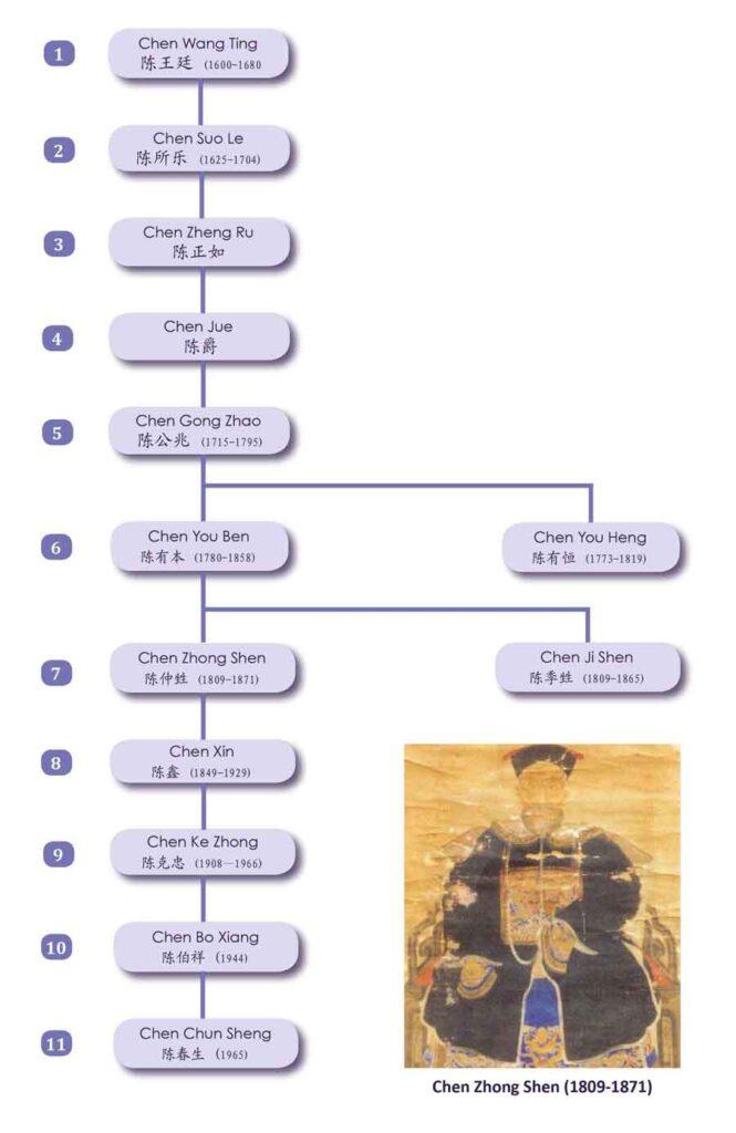 Enseigner-Tai-Chi-style-Chen-Genealogie-Zhong-Shen-Taiji-Quan