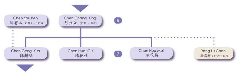 Chen Fake Changxing Gengyun Tai Chi Chen Daijia Genealogie Chenjiagou