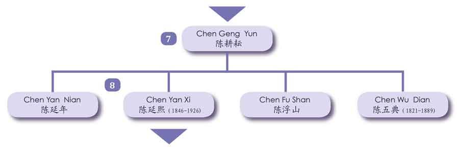 Chen Fake Gengyun Yanxi Tai Chi Chen Daijia Genealogie Chenjiagou