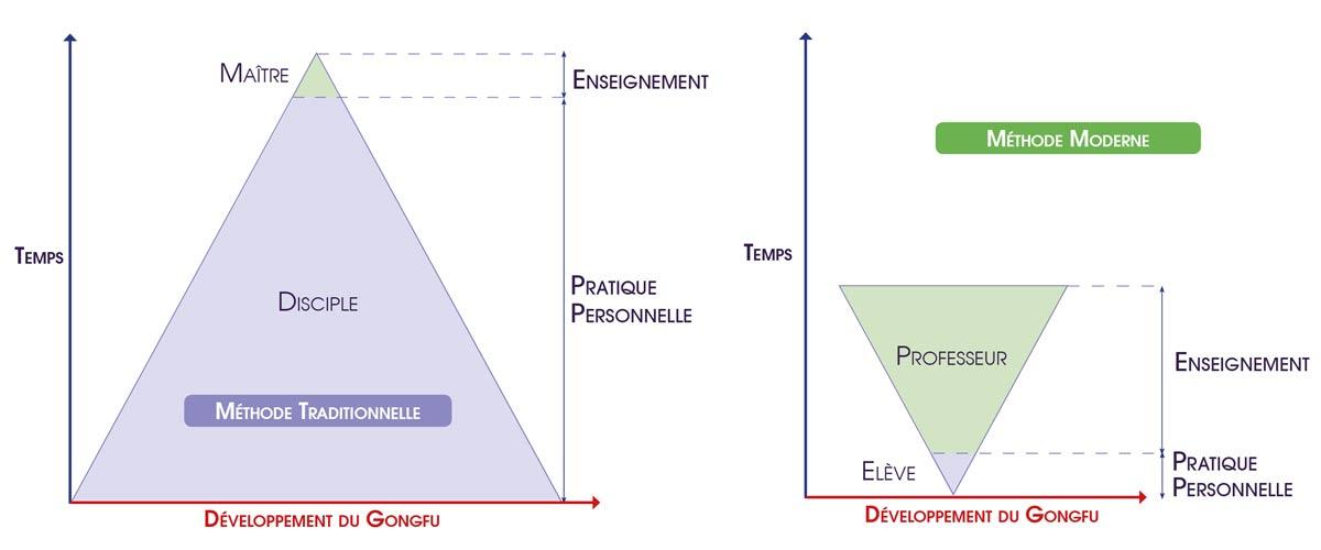 Enseigner-Tai-Chi-Chen-Methode-Traditionnelle-vs-Moderne-Pyramide