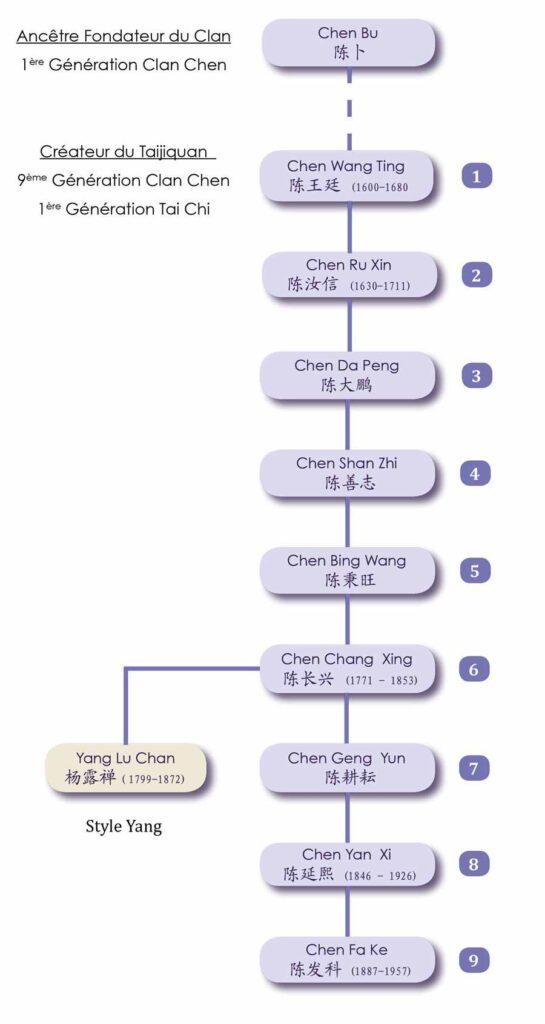 Chen Fake Tai Chi Chen Chenjiagou Genealogie Daijia