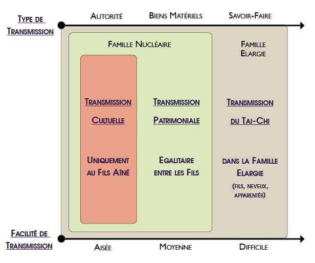 Enseigner-Tai-Chi-Chen-Chenjiagou-Transmission-Fils-Neveux