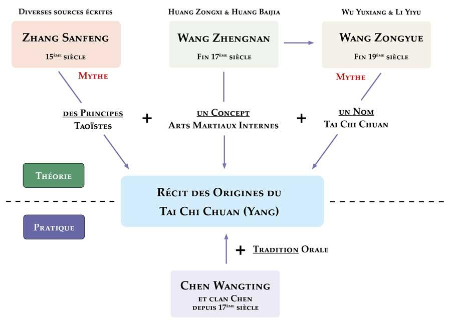 Sources-Origines-Tai-Chi-Yang-Wu-Chen-Recit-Construction