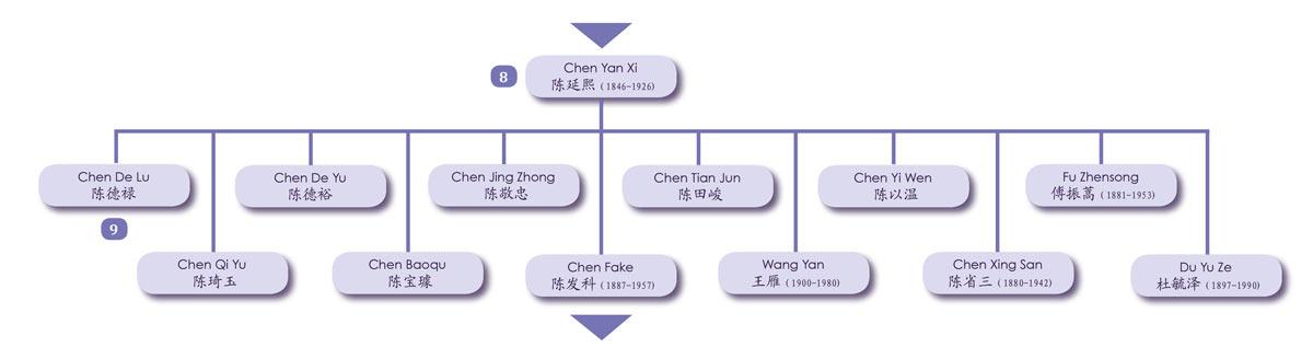 Chen Fake pere Chen Yanxi Tai Chi Chen Daijia Genealogie Chenjiagou